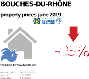average property price in the region Bouches-du-Rhône, June 2019