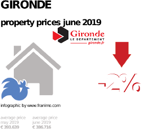 average property price in the region Gironde, June 2019