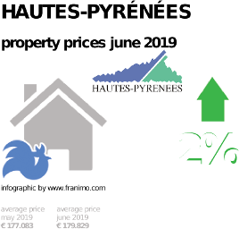 average property price in the region Hautes-Pyrénées, June 2019