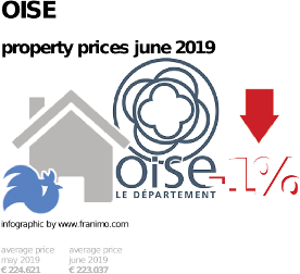 average property price in the region Oise, June 2019