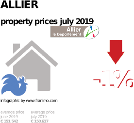 average property price in the region Allier, July 2019