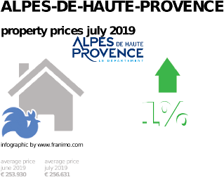 average property price in the region Alpes-de-Haute-Provence, July 2019