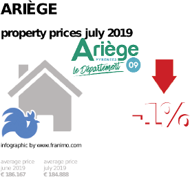 average property price in the region Ariège, July 2019