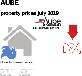 average property price in the region Aube, July 2019