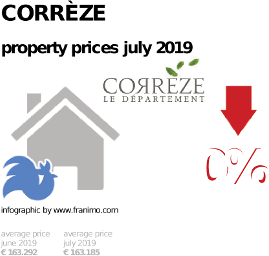average property price in the region Corrèze, July 2019