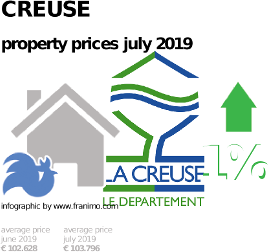 average property price in the region Creuse, July 2019