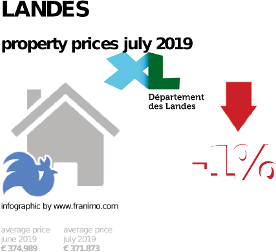 average property price in the region Landes, July 2019