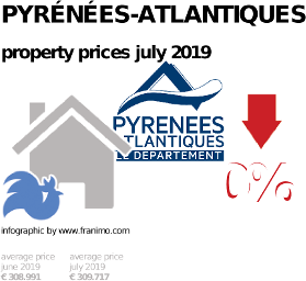 average property price in the region Pyrénées-Atlantiques, July 2019