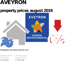 average property price in the region Aveyron, August 2019