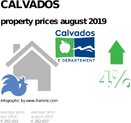 average property price in the region Calvados, August 2019