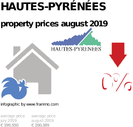 average property price in the region Hautes-Pyrénées, August 2019