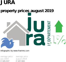 average property price in the region Jura, August 2019