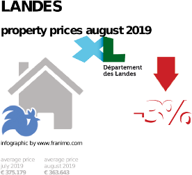 average property price in the region Landes, August 2019