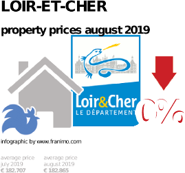 average property price in the region Loir-et-Cher, August 2019