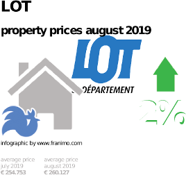 average property price in the region Lot, August 2019