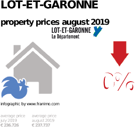 average property price in the region Lot-et-Garonne, August 2019