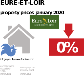 average property price in the region Eure-et-Loir, January 2020