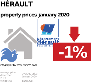 average property price in the region Hérault, January 2020