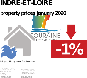 average property price in the region Indre-et-Loire, January 2020
