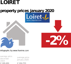 average property price in the region Loiret, January 2020