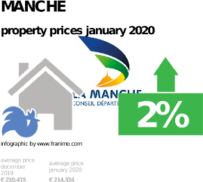 average property price in the region Manche, January 2020