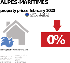 average property price in the region Alpes-Maritimes, February 2020