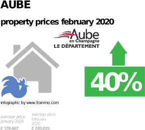 average property price in the region Aube, February 2020