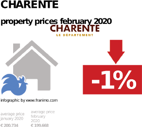 average property price in the region Charente, February 2020
