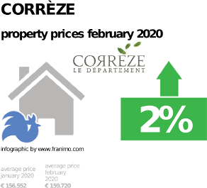 average property price in the region Corrèze, February 2020