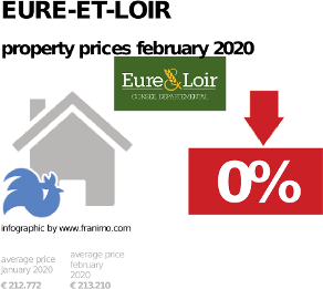 average property price in the region Eure-et-Loir, February 2020