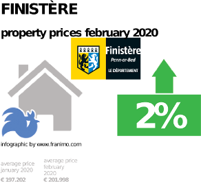 average property price in the region Finistère, February 2020