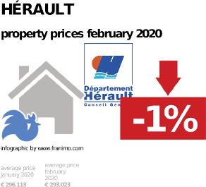 average property price in the region Hérault, February 2020