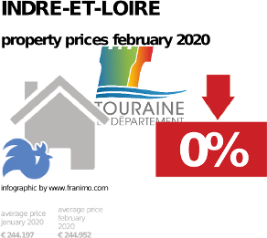 average property price in the region Indre-et-Loire, February 2020