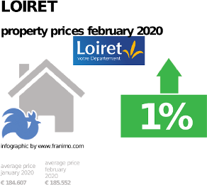average property price in the region Loiret, February 2020