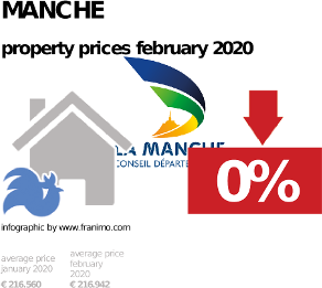 average property price in the region Manche, February 2020