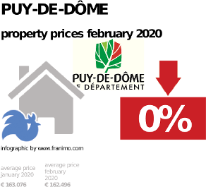 average property price in the region Puy-de-Dôme, February 2020