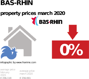 average property price in the region Bas-Rhin, March 2020