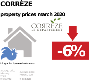 average property price in the region Corrèze, March 2020