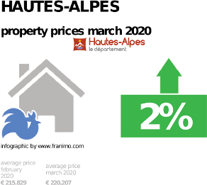 average property price in the region Hautes-Alpes, March 2020
