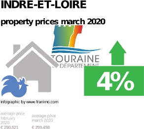 average property price in the region Indre-et-Loire, March 2020