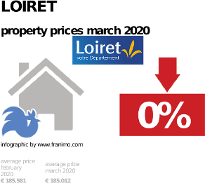 average property price in the region Loiret, March 2020