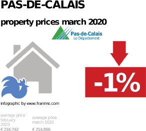 average property price in the region Pas-de-Calais, March 2020