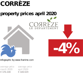 average property price in the region Corrèze, April 2020
