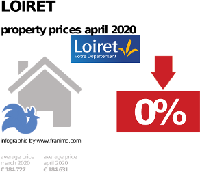 average property price in the region Loiret, April 2020