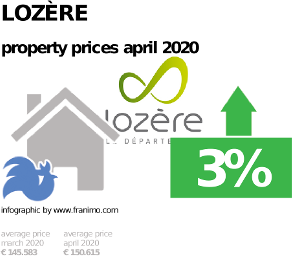average property price in the region Lozère, April 2020