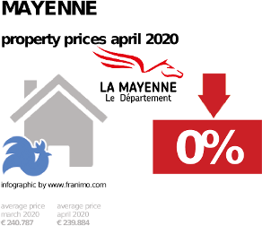 average property price in the region Mayenne, April 2020