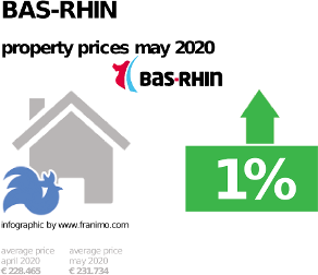 average property price in the region Bas-Rhin, May 2020