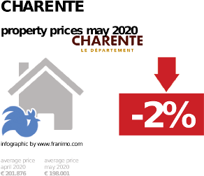 average property price in the region Charente, May 2020