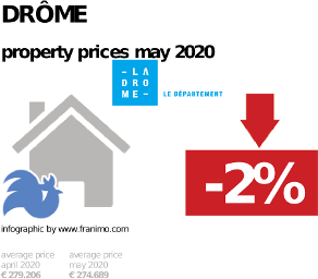 average property price in the region Drôme, May 2020