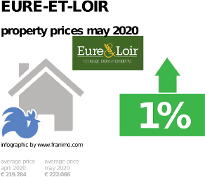 average property price in the region Eure-et-Loir, May 2020